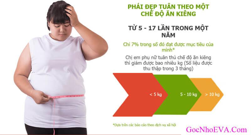Phương pháp giảm cân thông thường không hiệu quả đối với bạn