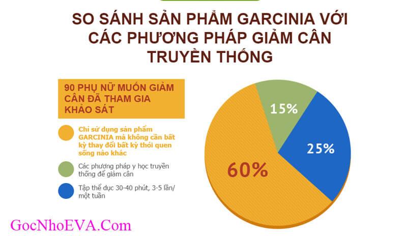 Sự khác biệt giữa giảm cân Garcinia và các loại giảm cân khác