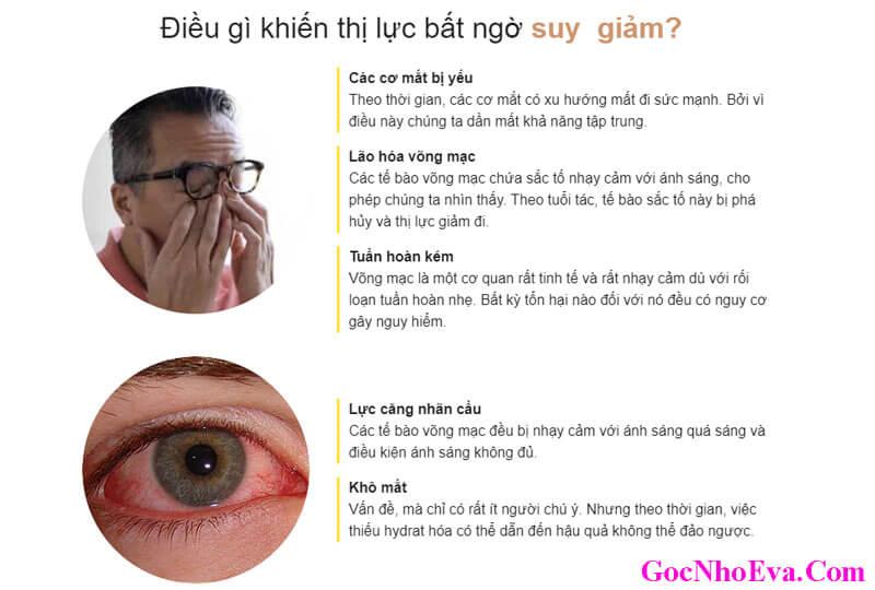 Điều gì đang xảy ra với mắt của bạn?