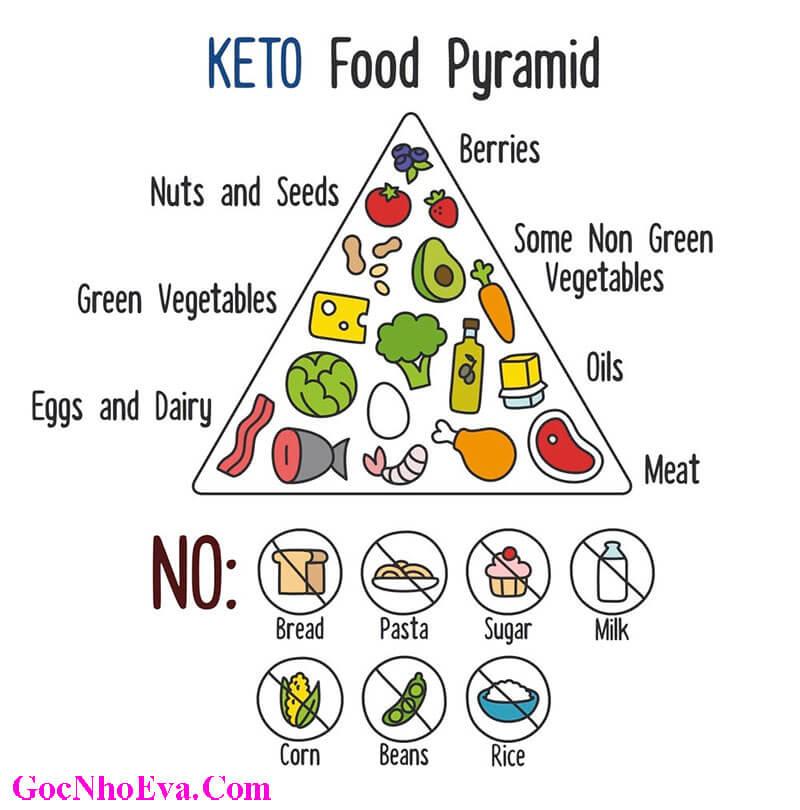 Thực đơn giảm cân Keto cần tránh và nên sử dụng những thực phẩm gì?