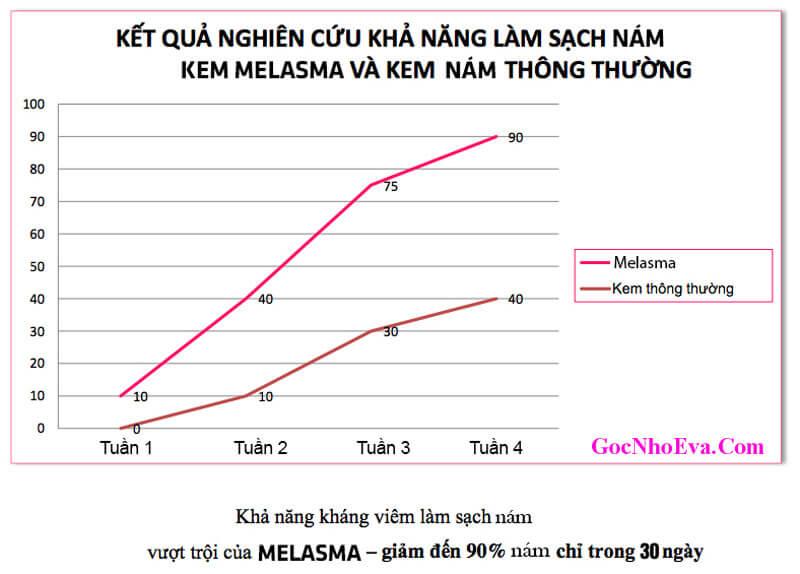 Hiệu quả sau khi sử dụng Melasma so với mỹ phẩm khác